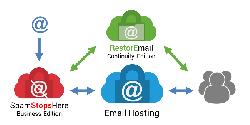 Email hosting và các dịch vụ email khác, điểm khác biệt ở đâu?